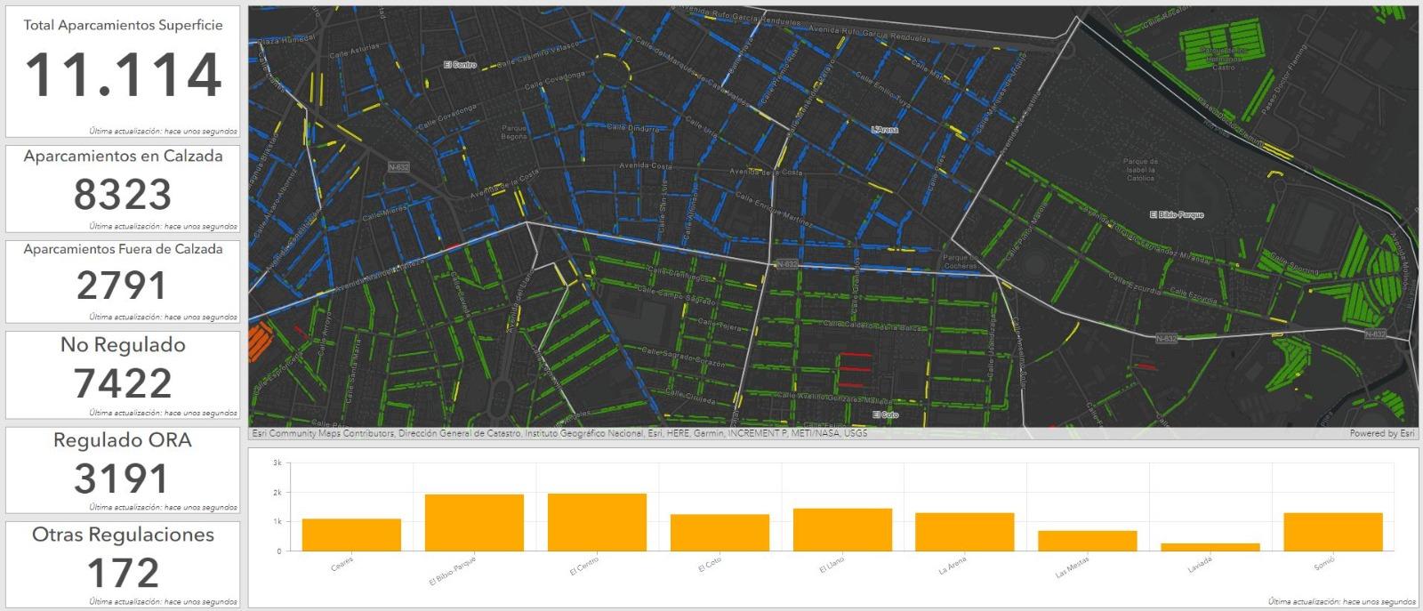 Dashboard elaborado por LOCIS SIGTech